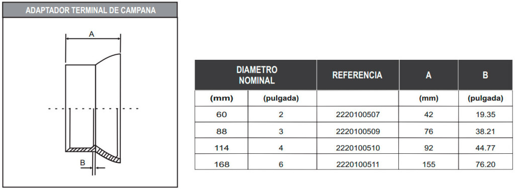 TUBERIA-TELEFONICA-TABLA2