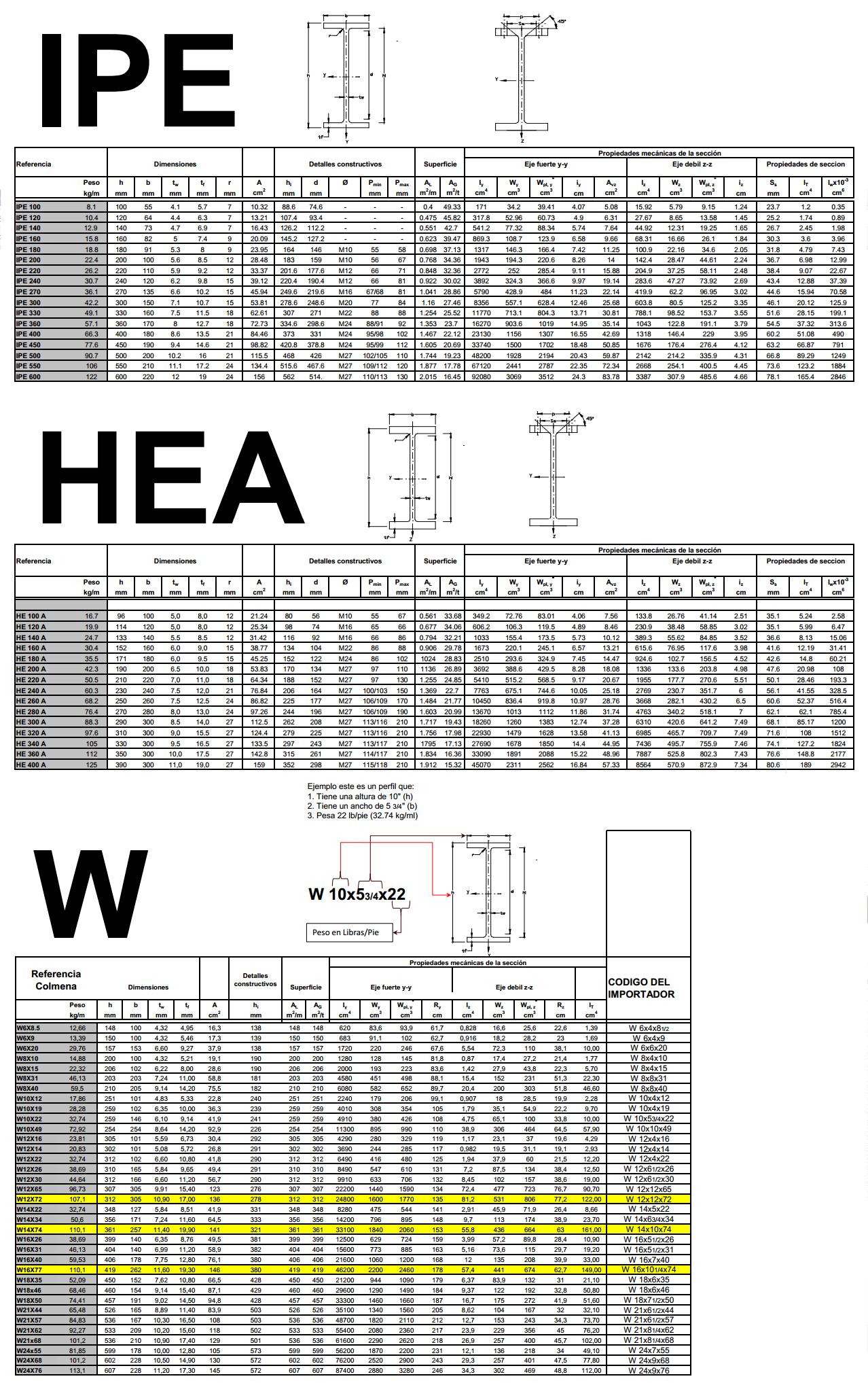 Perfiles W-IPE-HEA